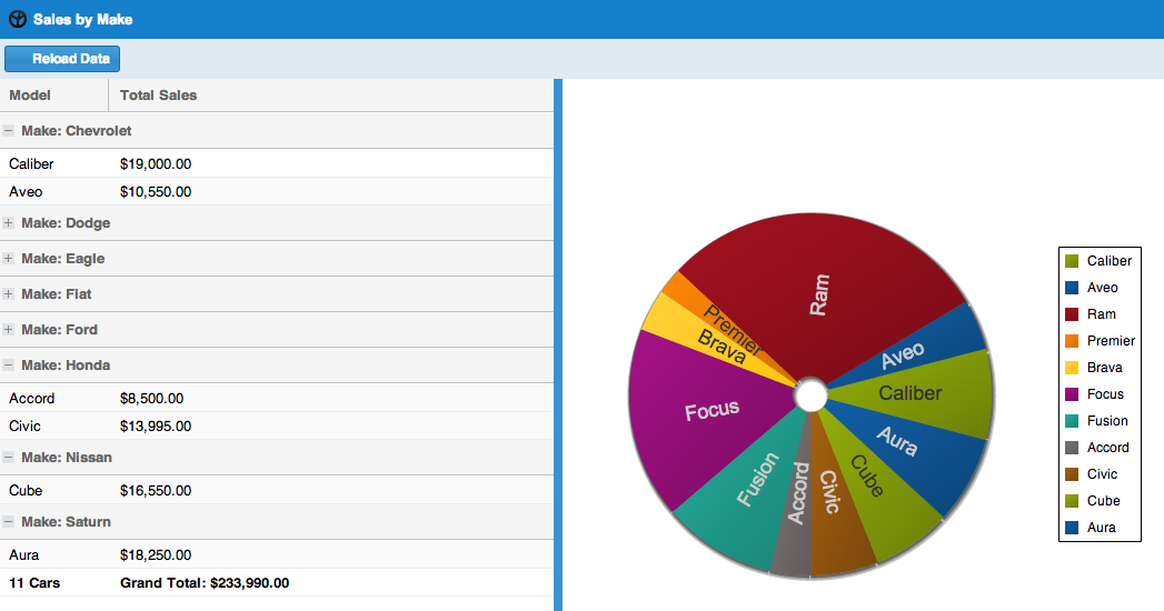 Extjs 5 Pie Chart Example: ExtJS 4.2 Walkthrough u2014 Part 9: Oooh Shiny!,Chart